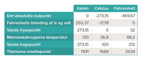Temperatur ny