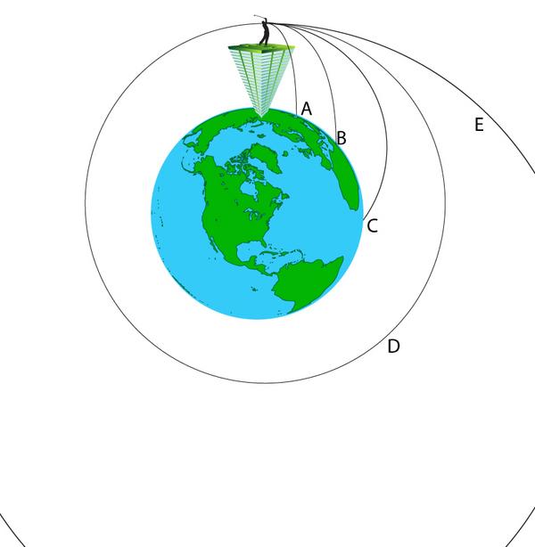 Tyngdekraft - undervisningsmateriale til fysik/kemi