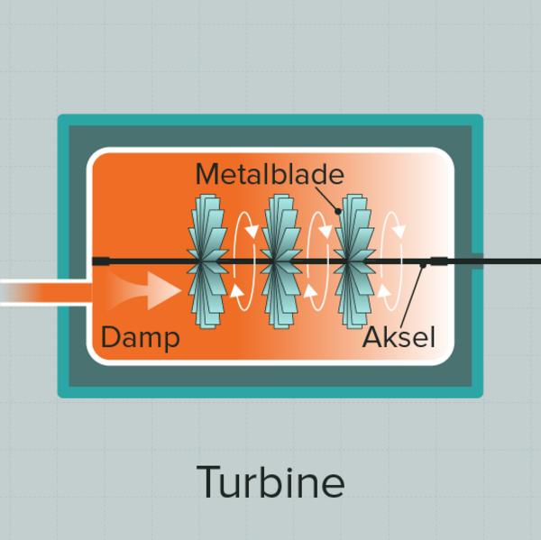 2 Turbine
