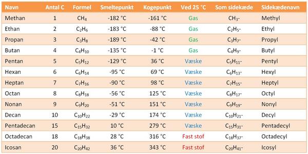 Alkaner   tabel