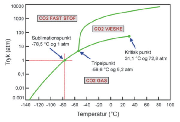 CO2fasediagram