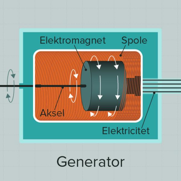 3 Generator