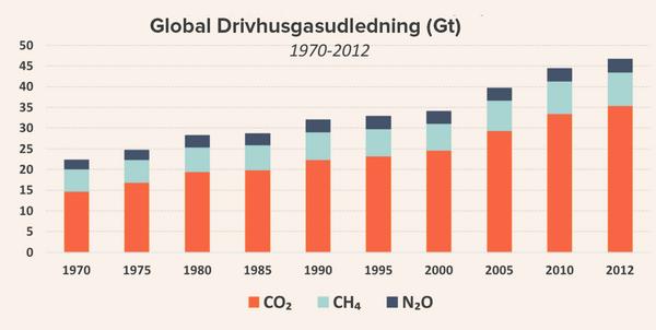 Global Drivhusgasudledning