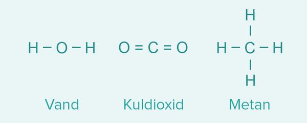 Molekyler stregformler vand kuldioxid metan   Clio Online 2018