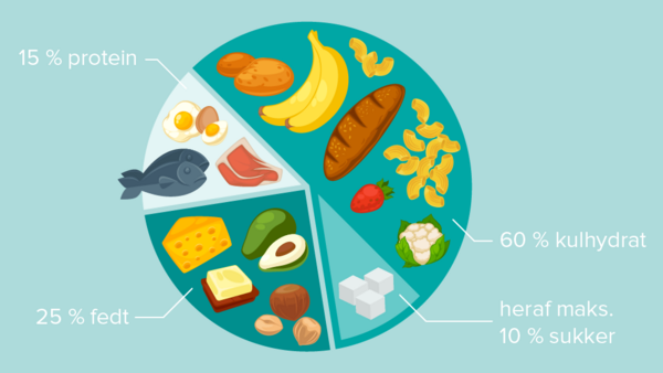 Nutrition Diagram   COLOURBOX28754851